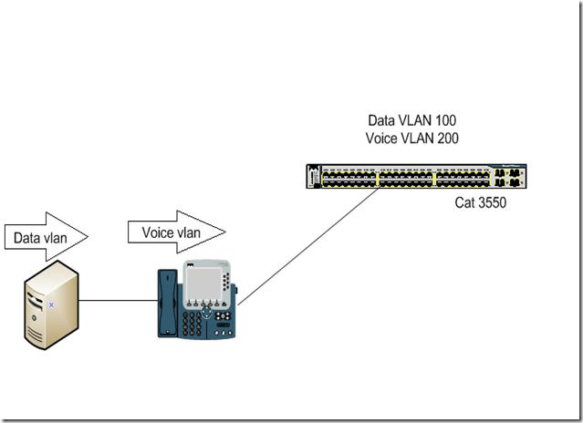 The Net: Configure IP telephony (on Cat 3560)